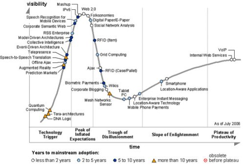 Hype Cycle 2